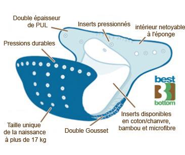 descriptif BBD copie